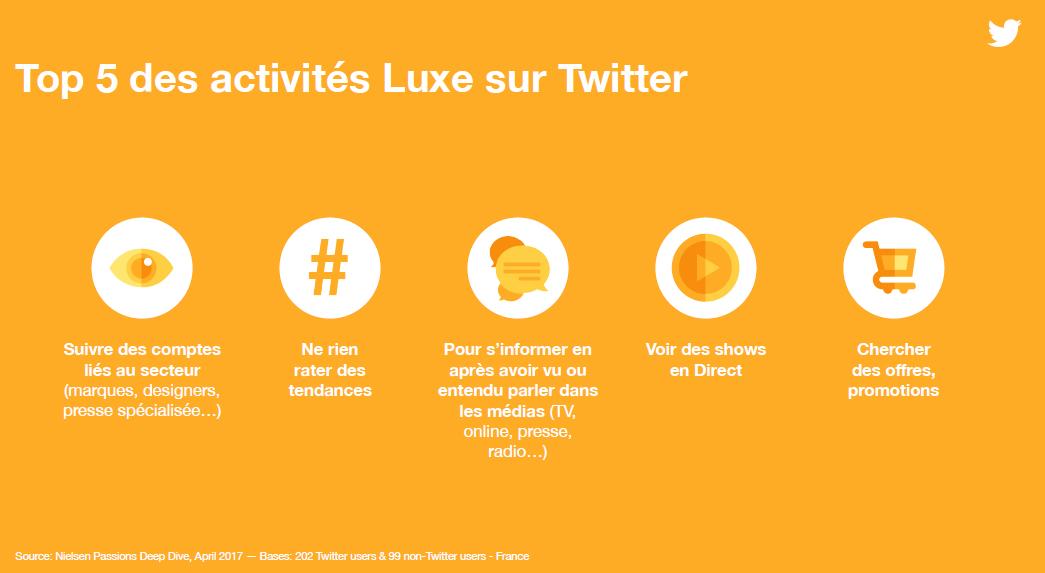 Le Top des activités Luxe sur Twitter en France