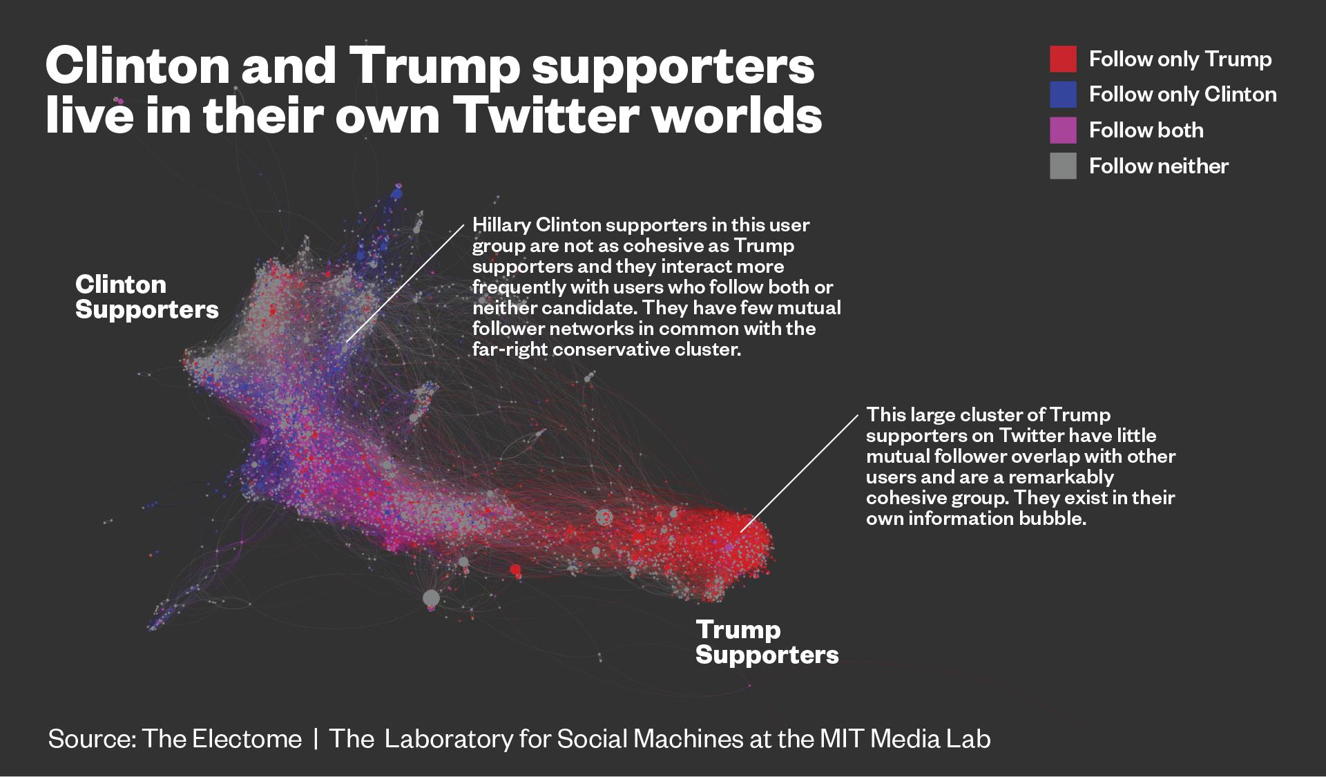 Sur le web, Journalistes et électeurs de Trump vivent dans des bulles séparées