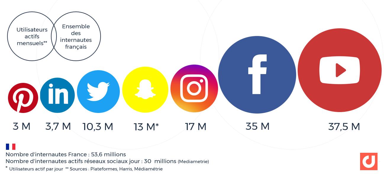 Réseaux et médias sociaux en France : utilisateurs actifs mensuels