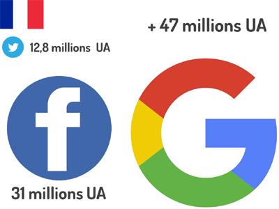Les utilisateurs actifs mensuels de Google, Twitter et Facebook en France