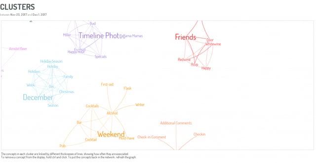 digimind-social-concept-clusters
