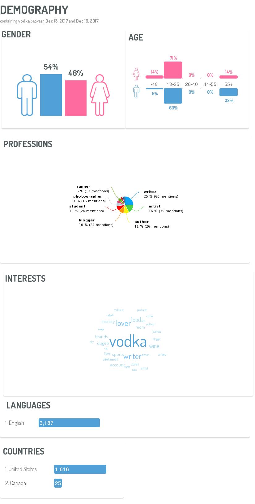 data-from-digimind-social-listening-platform