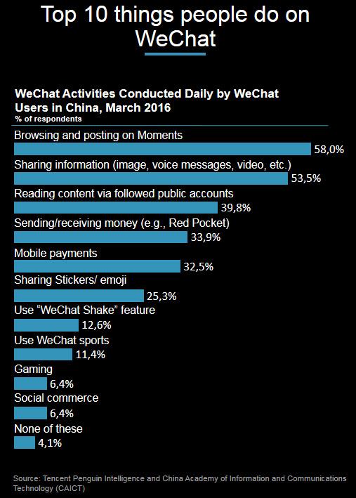 Le top 10 des utilisation de Wechat