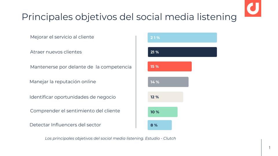 grafica sobre los principales objetivos del social media listening - Estudio Clutch