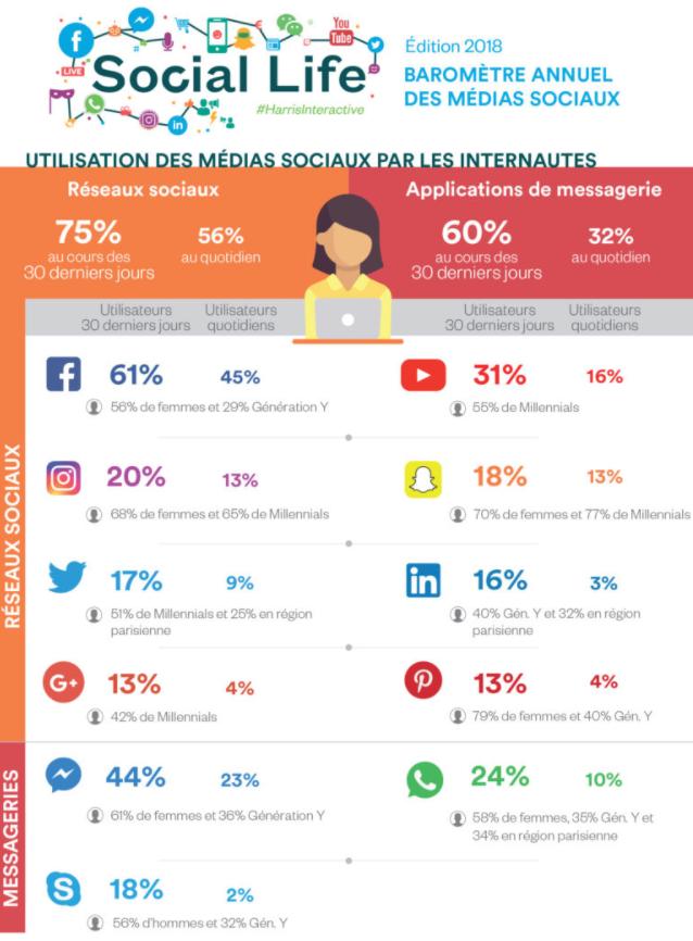 Utilisation des médias sociaux par les internautes_Harris Interactive