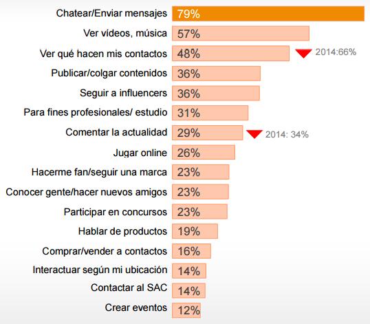 Actividades realizadas en redes mostrada en porcentajes- estudio IAB