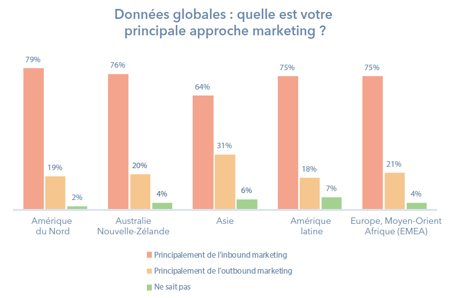Quelle est votre principale approche marketing ? Données Monde . Source : Hubspot - l'Etat de l'Inbound en France et dans le monde