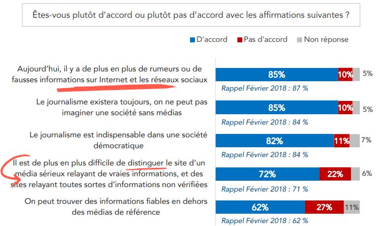 fake news : 72% des français pensent qu'il est de plus en plus difficile de distinguer le site d'un média sérieux d'un site ne vérifiant pas ses infos (Viavoice)