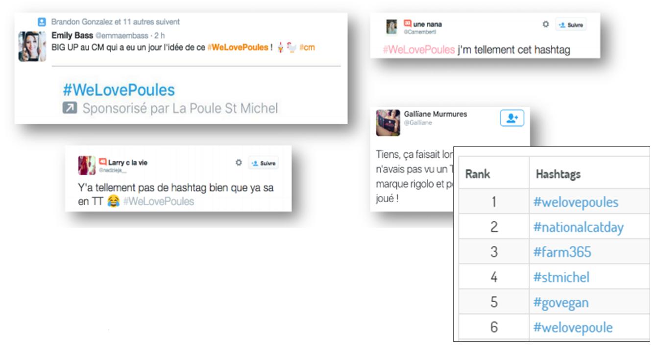 ROI de vos campagnes de Communication : Exemple de messages et hashtags associés à la campagne