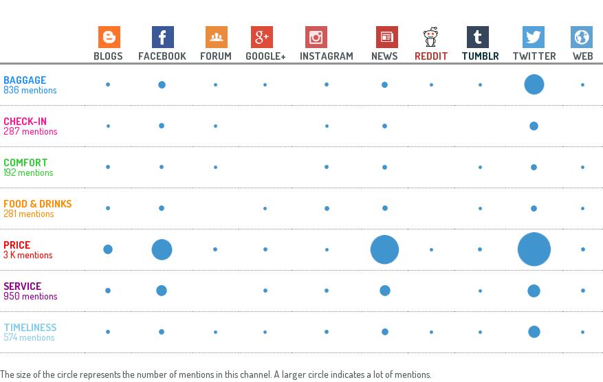 social media report: analisi dei canali di diffusione