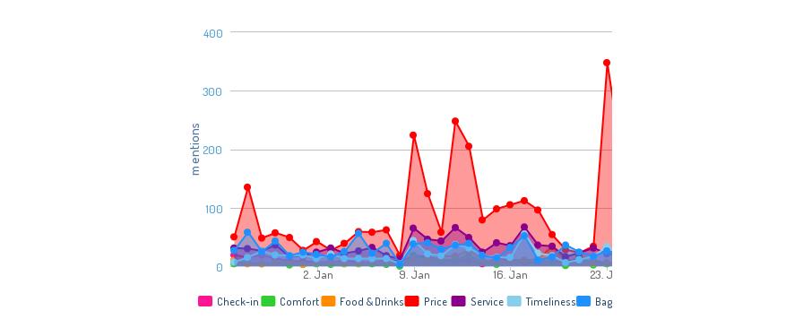 social media report: analisi dei trend di conversazione