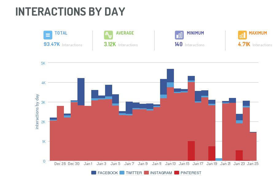 social media report: analisi delle interazioni