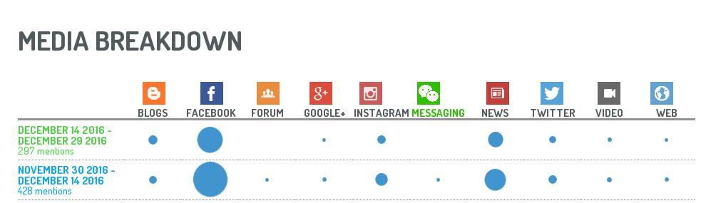 Medir el exito de un evento online y social media: análsis de tendencias y canales
