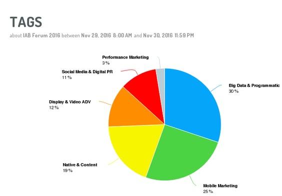 medir el exito de una evento online y en social media: analisis de los principales temas de conversación
