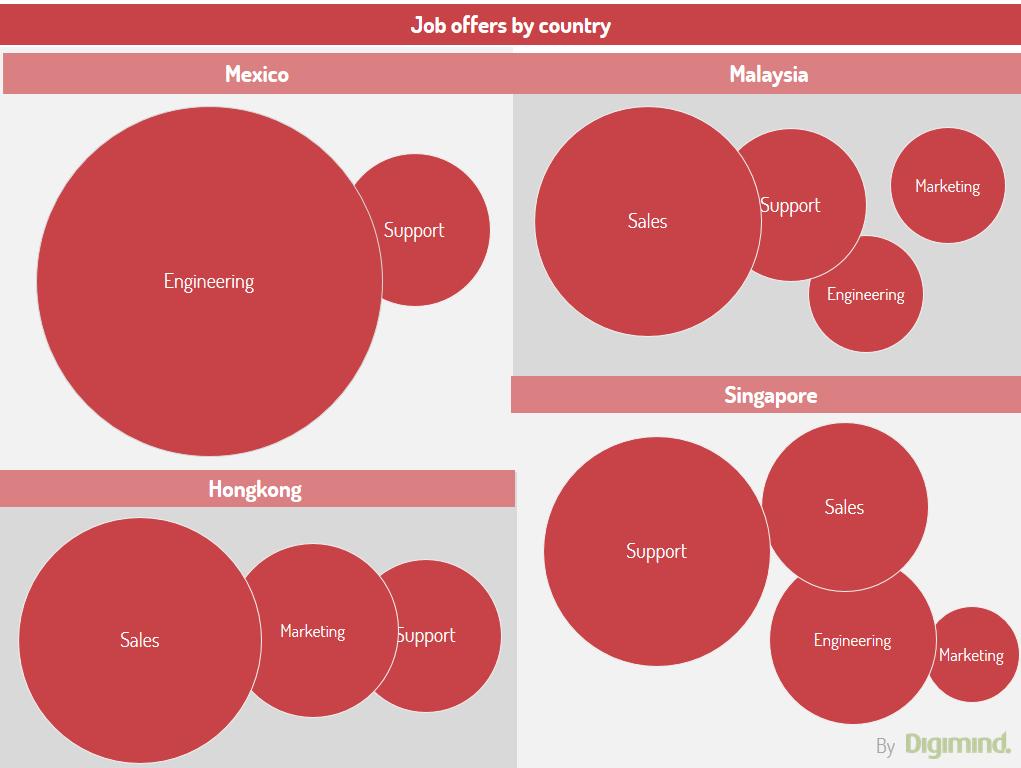 Analyse des offres d'emplois par fonctions et par pays pour alimenter la veille stratégique