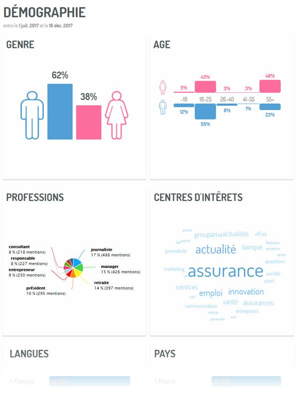 Customer profiling : exemple d'analyses à partir de données et messages collectées sur les médias sociaux