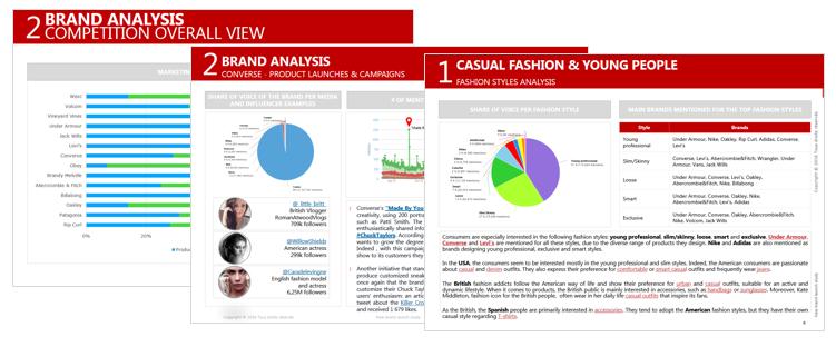Extrait d'un audit Social Media pour le marché de la Mode pour les jeunes