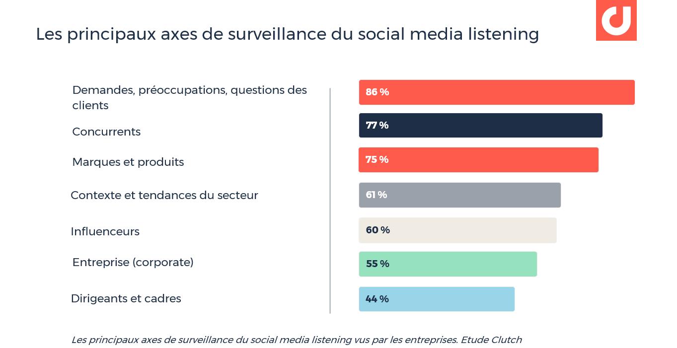 Les principaux axes de surveillance du social media listening vus par les entreprises. Etude Clutch