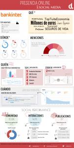 Infografía Bankinter