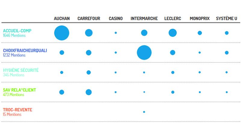 Un exemple de matrice de benchmark croisant Enseignes et Crières qualitatifs