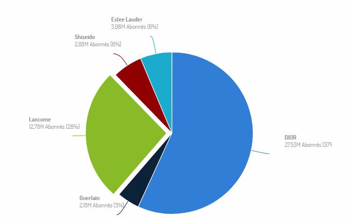 Benchmark des communautés : une analyse essentielle du rapport social media