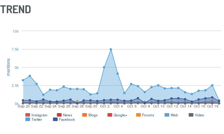 ↑ Analyse des concurrents : Une analyse des tendances des mentions au fil des semaines par canal social media, via Digimind Social.