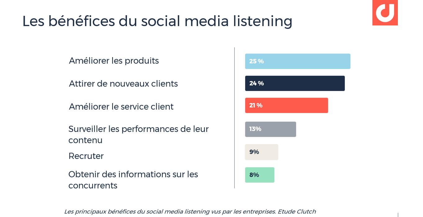 Les principaux bénéfices du social media listening vus par les entreprises. Etude Clutch