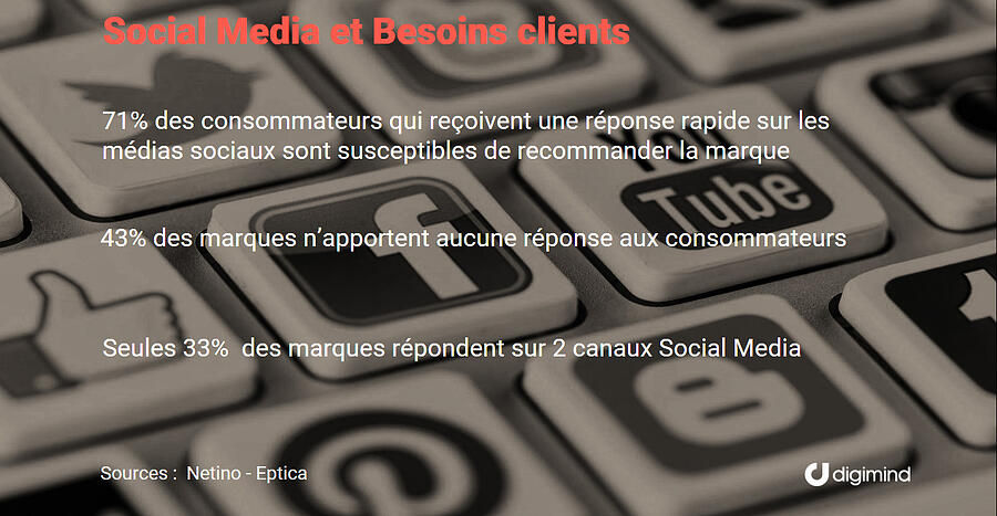 Les besoins clients sur les médias sociaux