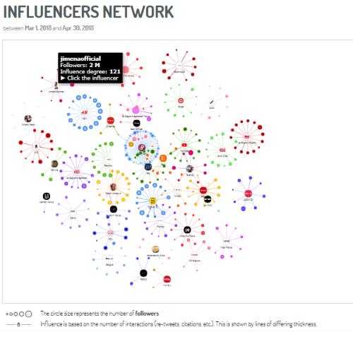 Diagrama de red de influencers, vía Digimind Social