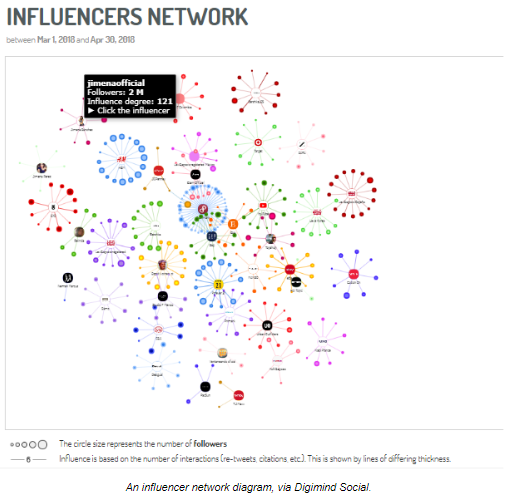 a screenshot of an influencer network in digimind social