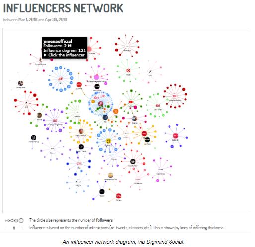 Digimind - Influencer Network