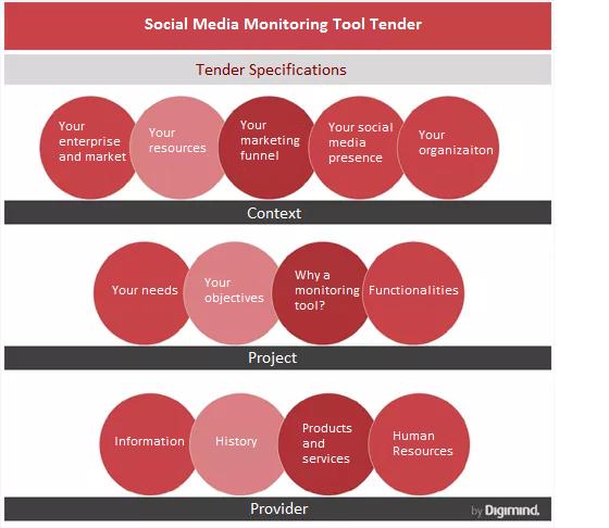 RFP Creation Tool for Social Media Monitoring