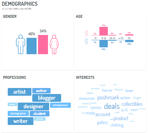 dashboard demográfico de los influencers vía Digimind Social