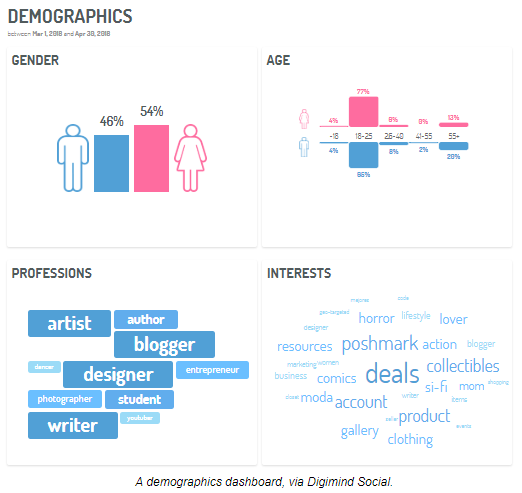 screenshot of demographics in digimind social