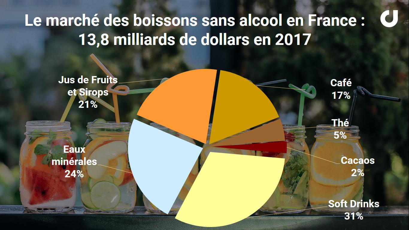 Le marché des boissons sans alcool en France