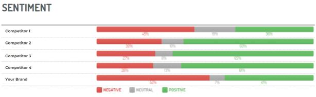 Gráfico de Digimind Social que muestra el sentimiento de una marca frente a sus competidores.