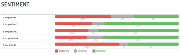 Digimind Social chart displaying a brand's sentiment against its competitors.