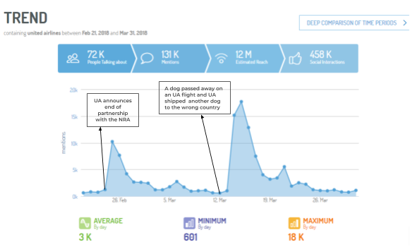 Digimind Social montre comment s'est développée la crise United Airlines