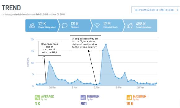 Gráfica de Digimind Social donde se visualiza como se desarrolla la crisis de United Airlines en el tiempo