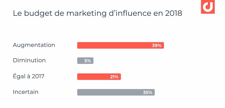 Budget de marketing d'influence en 2018