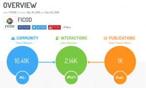 FICOD Madrid 2015-comunidad interacciones y publicaciones