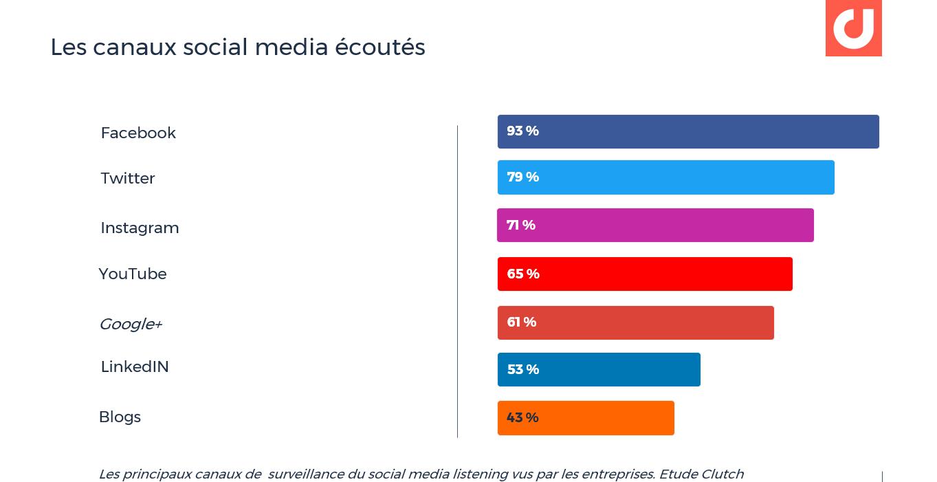 Les principaux canaux de surveillance du social media listening vus par les entreprises. Etude Clutch