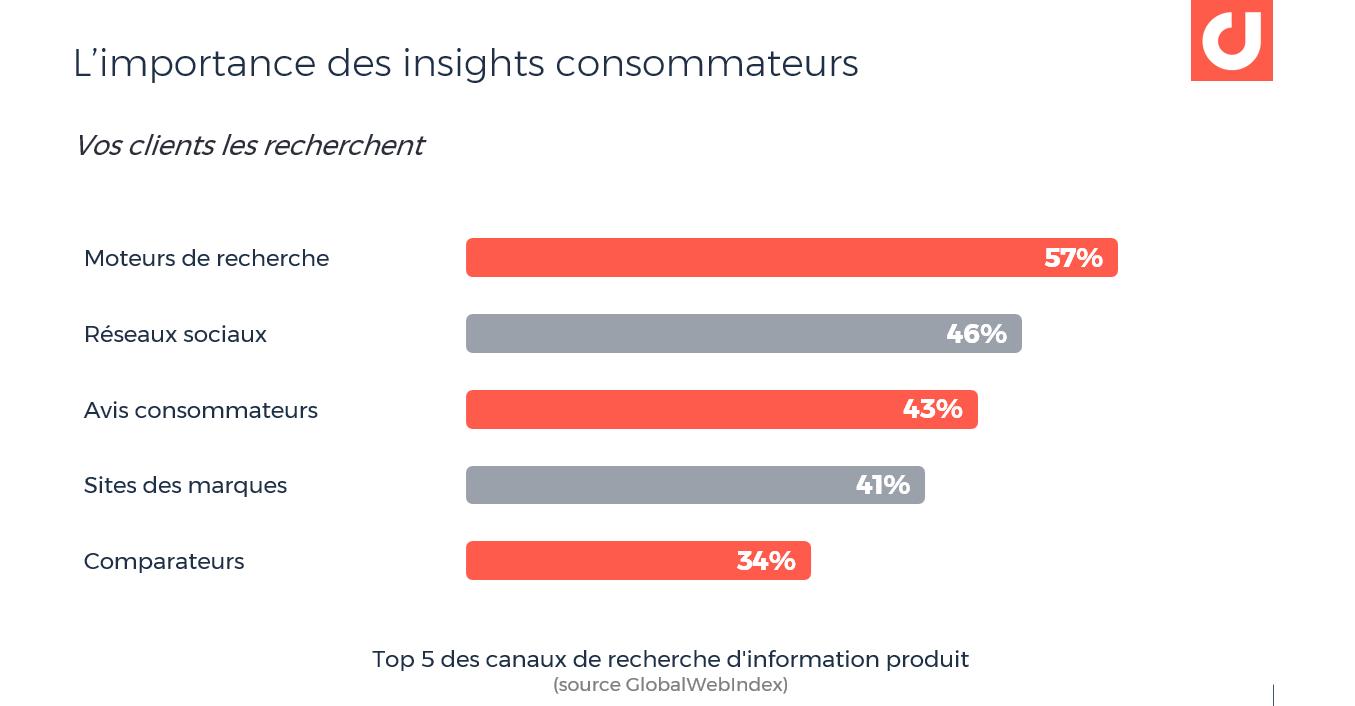 Le top 5 des canaux les plus utilisés pour la recherche d'information produit