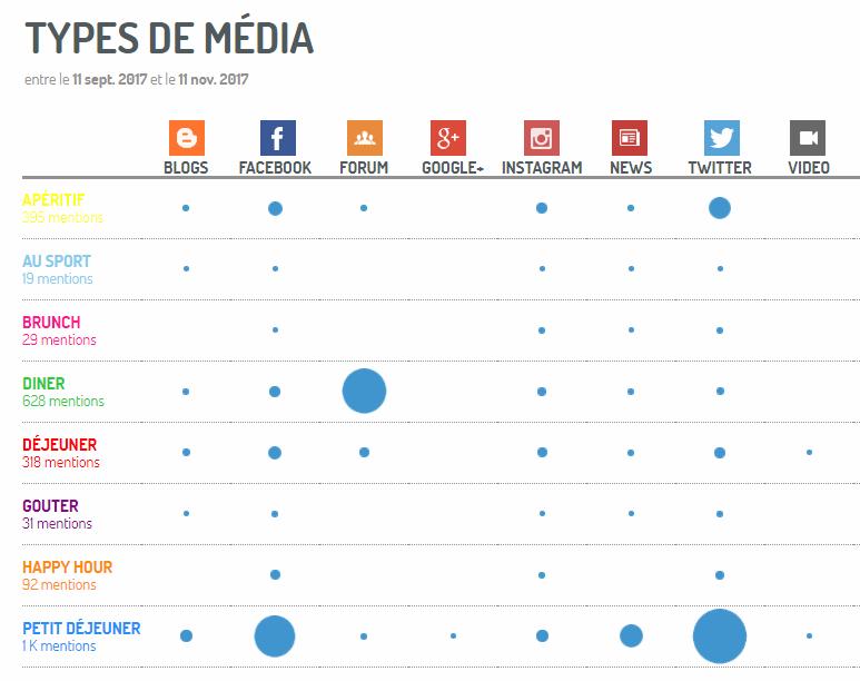 Part de voix par plateforme média et par moments de consommation, via Digimind Social.