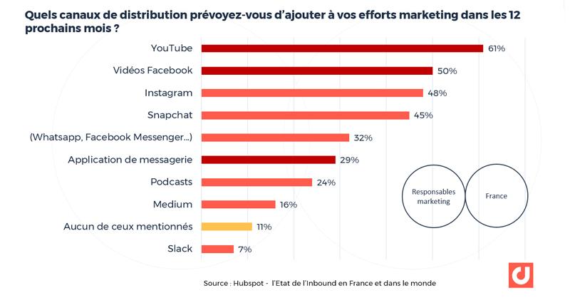France : quels canaux de distribution prévoyez-vous d'ajouter à vos efforts marketing dans les 12 prochains mois ? Source : Hubspot - l'Etat de l'Inbound en France et dans le monde