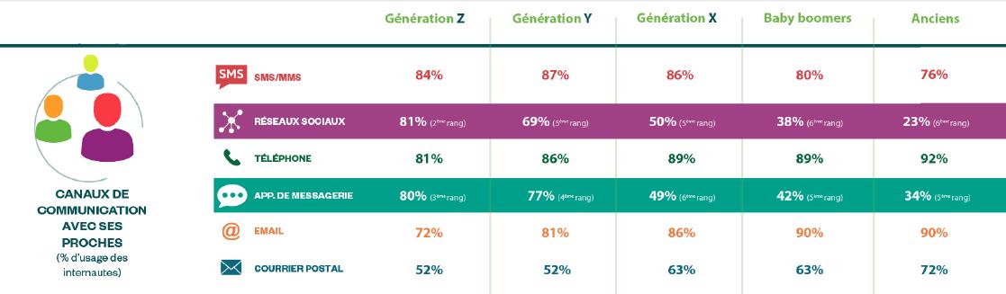 Les canaux de communication de la génération Y vs les autres générations (Harris Interactive Social Life)