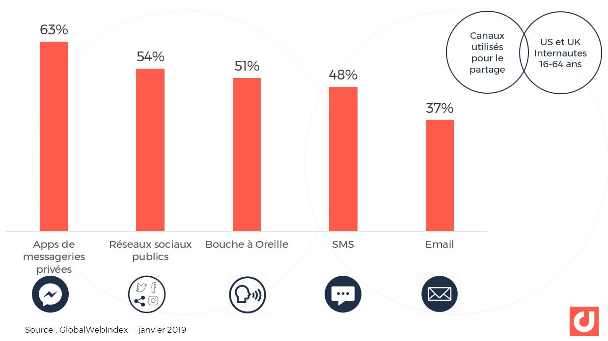 Comment les internautes partagent les informations et contenus : les canaux