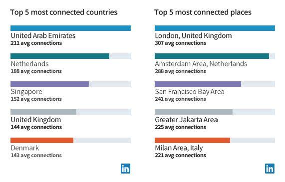Les pays et les villes les plus connectées sur LinkedIn