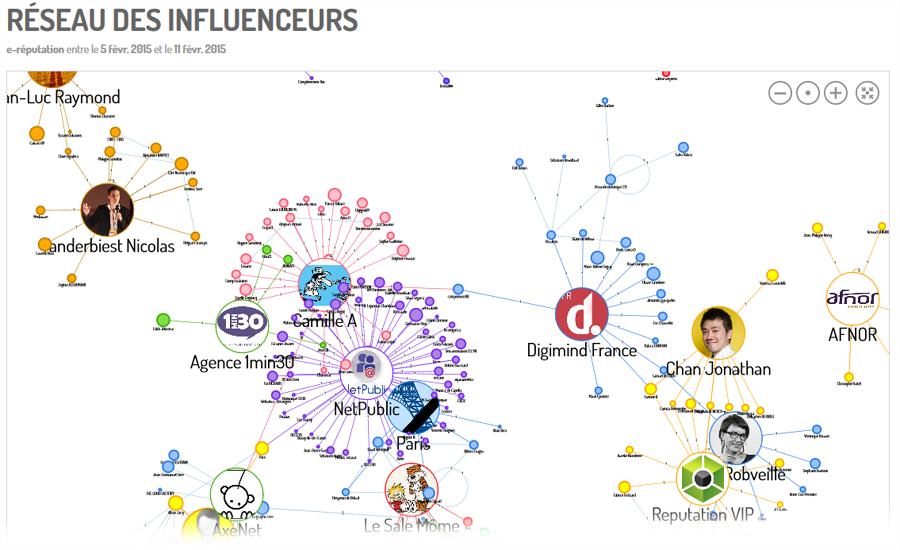 Cartographie des influenceurs