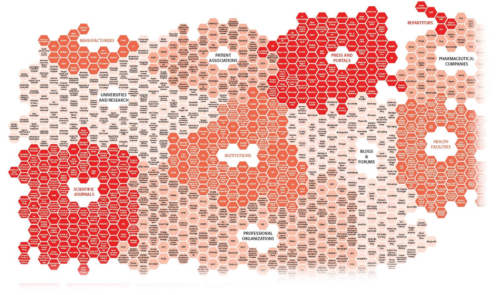 Un extrait d'une cartographie de sources pour l'industrie pharmaceutique (Digimind Insights)